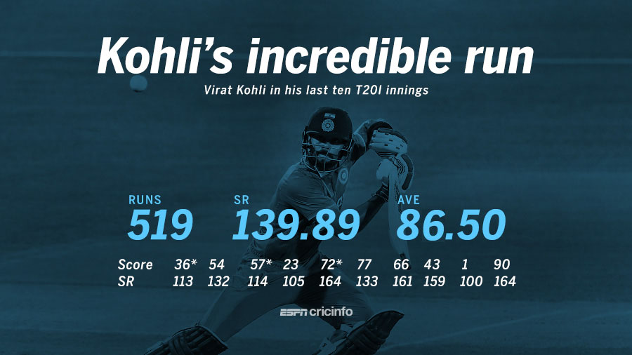 Virat Kohli's Incredible Run in T20Is