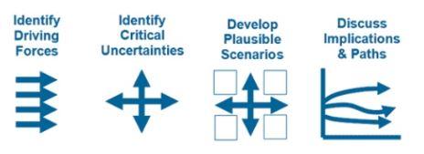 scenario planning development processes